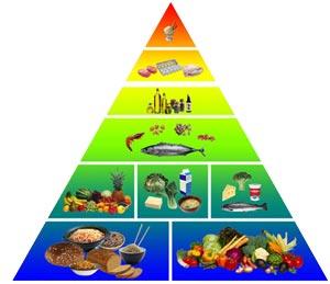 отслабване с разделно хранене