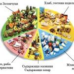 Практични съвети за разделно хранене