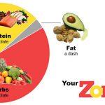 dieta-zonata-1